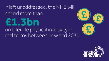 NHS will spend £1.3bn on later life physical inactivity by 2030 - 10 Today