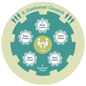 Structure chart showing different ways customers can get involved
